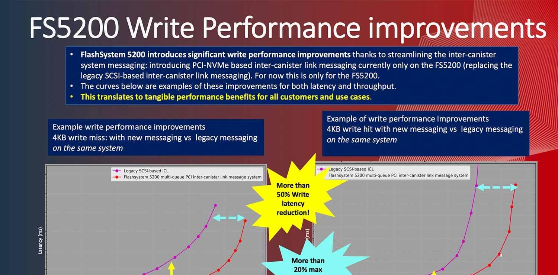 Extrem förbättring av skrivprestandan